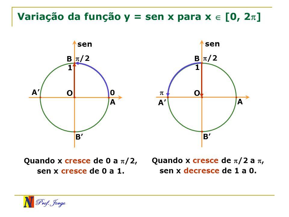 Variação da função y = sen x para x  [0, 2]